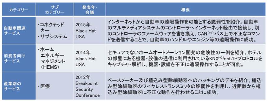 表1 ● 主なIoTの脅威事例
