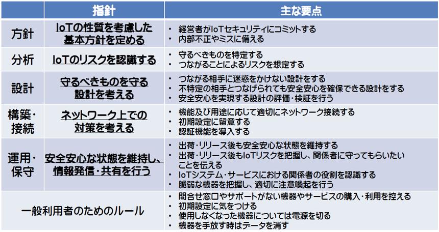 表2 ● IoTセキュリティガイドラインの指針と主な要点