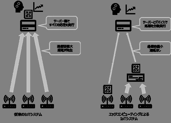 図1 ● 従来のIoTシステムとエッジコンピューティングによるIoTシステムの違い