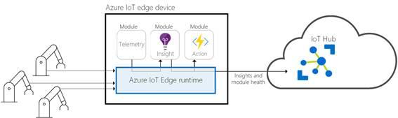 図2 ● Azure IoT Edgeの概念図