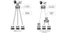 IoTの高度化を加速するエッジコンピューティング