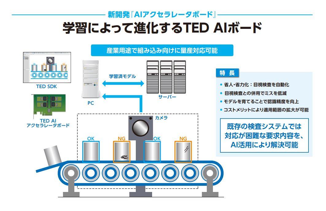 AIの適用によりさらなる高度化が期待されるIoTシステムの現場