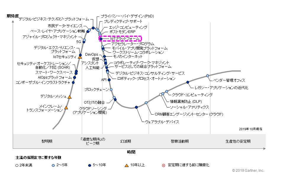 図1●日本におけるテクノロジーのハイプ・サイクル:2019年(出典:ガートナー)