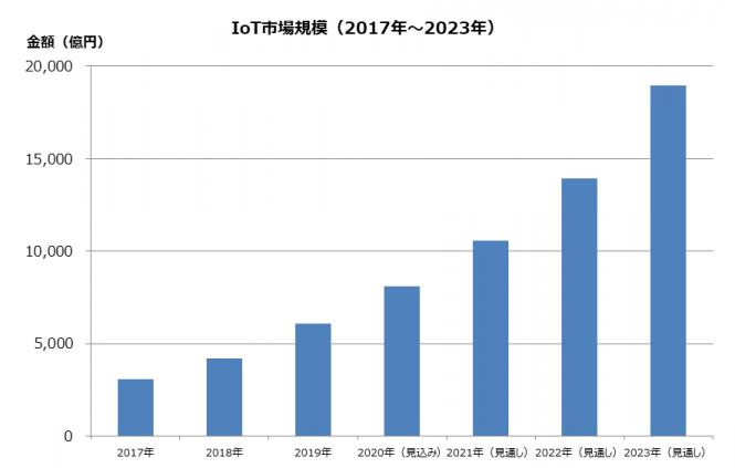 図2●国内IoT市場規模(2017年~2023年) (出典:MM総研)