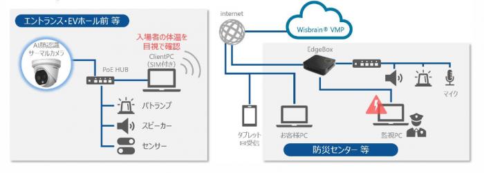 遠隔体温測定サービス「Wisbrain-IoT」の仕組み(出典:ジーマックスメディアソリューション社)