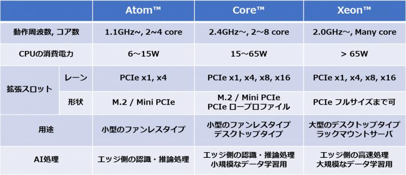 Intel® Atom™/Core™/Xeon™ファミリ搭載コンピュータの比較