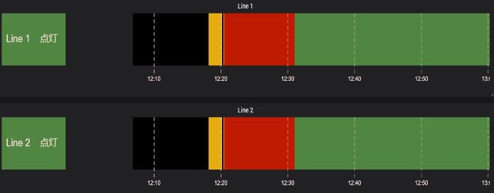 データの可視化:稼働状況のリアルタイムモニタリング