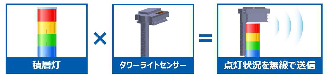 カンタン設置、既存設備の積層灯にタワーライトセンサー取り付ければ点灯状況を無線で送信