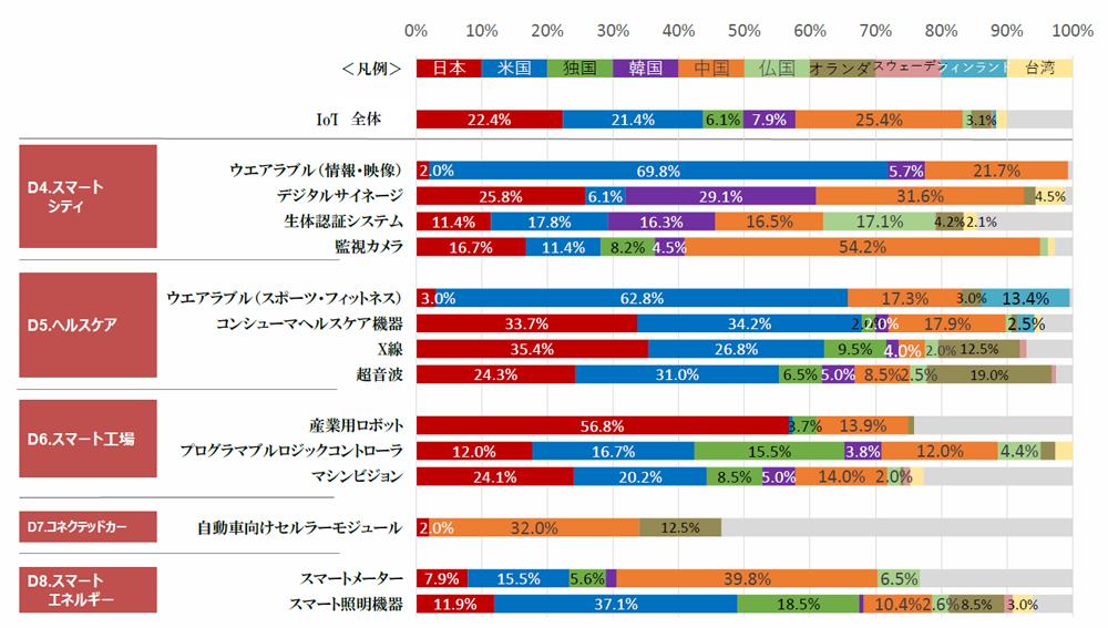 図2●IoT製品の国・地域別市場シェア(出典:総務省「IoT国際競争力指標」)