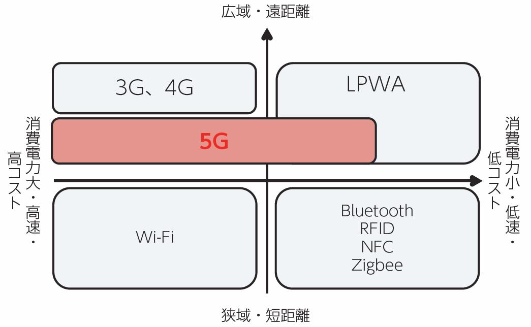 図1●各種IoT通信方式の位置づけ(出典:総務省「令和2年版情報通信白書」)