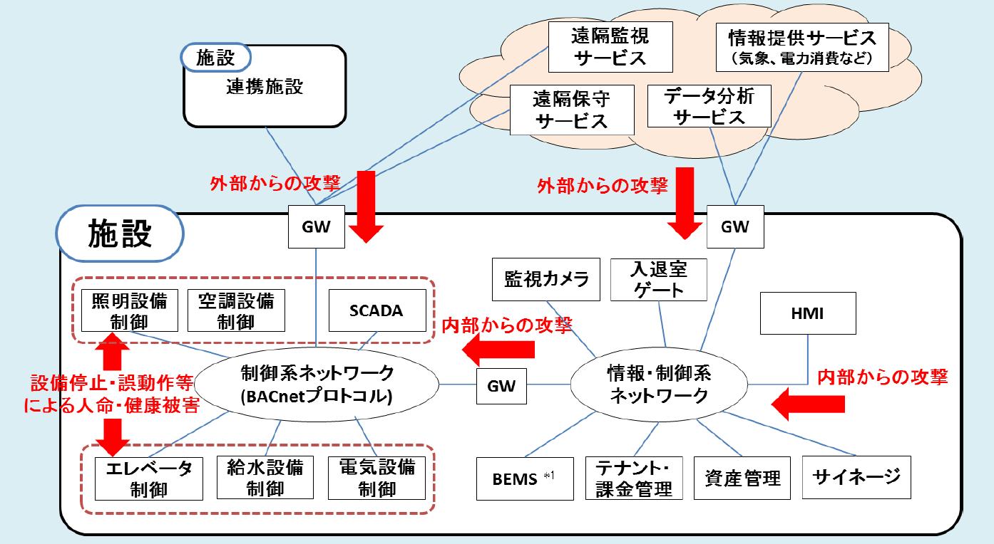 図2●施設監視制御システムの例