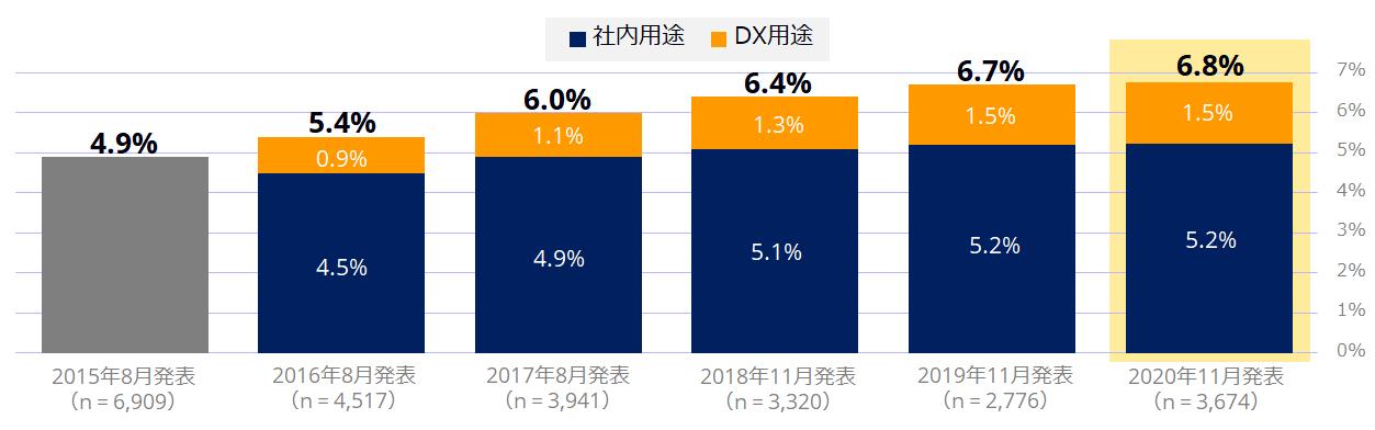 図2●IoTの利用状況 2015~2019年調査との比較(出典:IDC Japan プレスリリース))