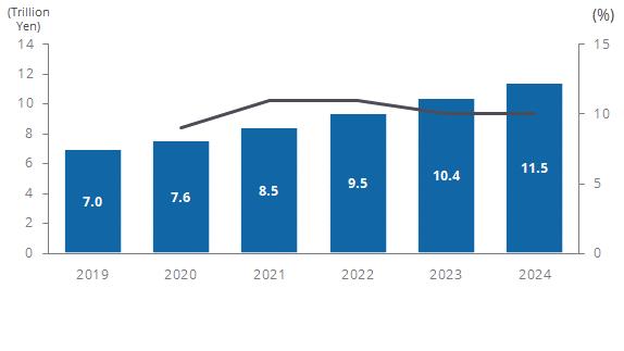 図1●国内IoT市場支出額予測 2019~2024年(出典:IDC Japan プレスリリース)