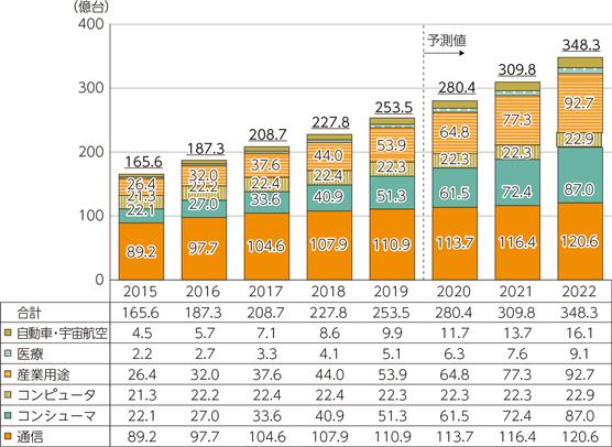 図1●世界のIoTデバイス数の推移と予測(出典:総務省「令和2年版情報通信白書」)
