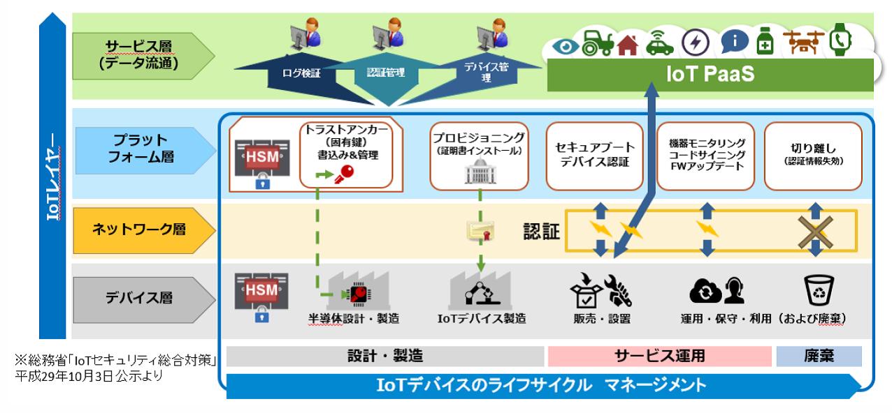 図3●手引書内に示されている「IoTセキュリティ総合対策モデル」